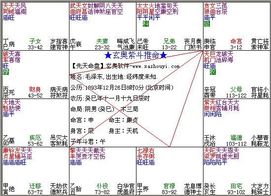 毛泽东的紫微斗数命盘